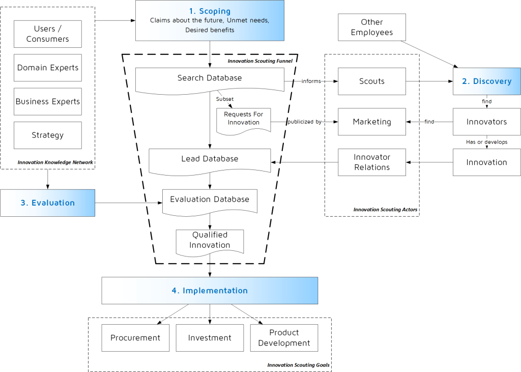 The images show the four steps of the innovation scouting process organized as an innovation scouting funnel.
